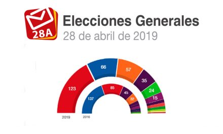 RESULTADO FINAL | El PSOE gana las Elecciones Generales en Martos