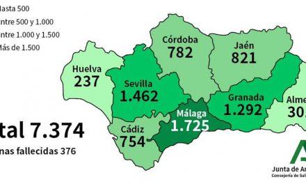 CRISIS CORONAVIRUS | El COVID-19 se cobra ya la vida de 43 personas en nuestra provincia